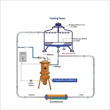 Cooling Water Cleaning System