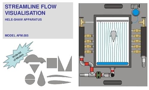 Streamline Flow Visualsation