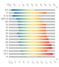 Therminol 62 Heat Transfer Fluid