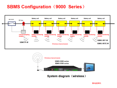 9000 Series Smart Battery Management System
