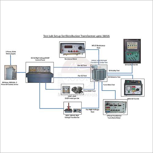 Instrumentos do teste do transformador para transformadores testando upto 1MVA 11kv/433V