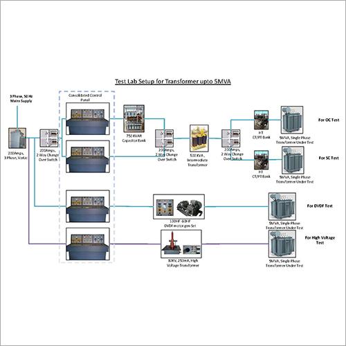 Transformer Test Lab for testing transformers upto 5MVA 33kv class