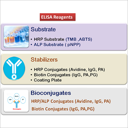 Elisa Reagent Kits
