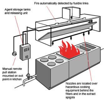 Kitchen Hood Fire Suppression