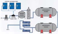 Pharmaceutical Process Water Treatment by Aeolus