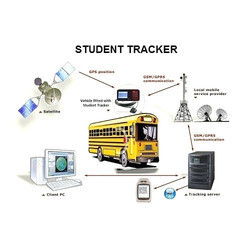 GSM GPS Based School Kids Tracking System