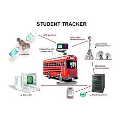 Kids Tracking System