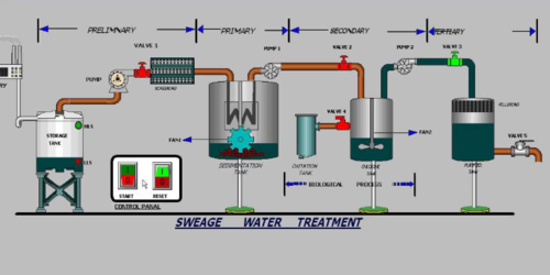 PLC Programming and Panel design in sewage treatment