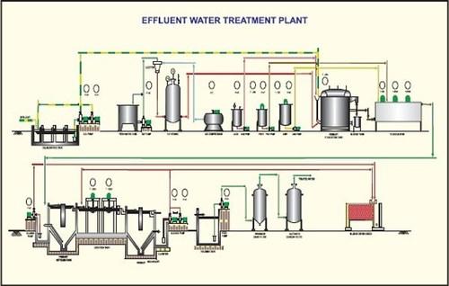 PLC Programming For Effluent Treatment Plant