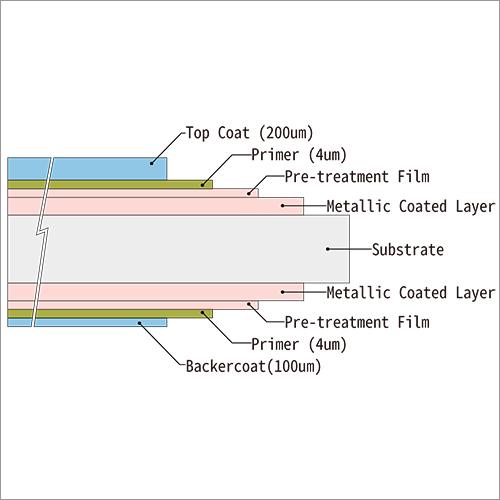 PVC Coated Steel Polyurethane Insulation Panel