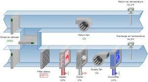 Scada Designing In HVAC System