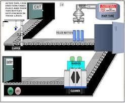 Scada Designing In packaging automation