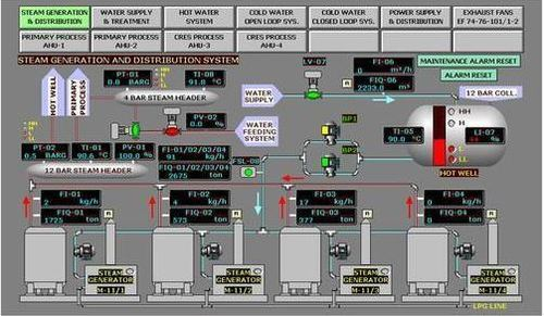 Scada Designing In machine automation