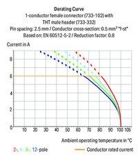 CONDUCTOR FEMALE PLUG WAGO 733-105