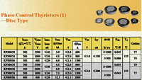 Disc Type Phase Control Thyristor