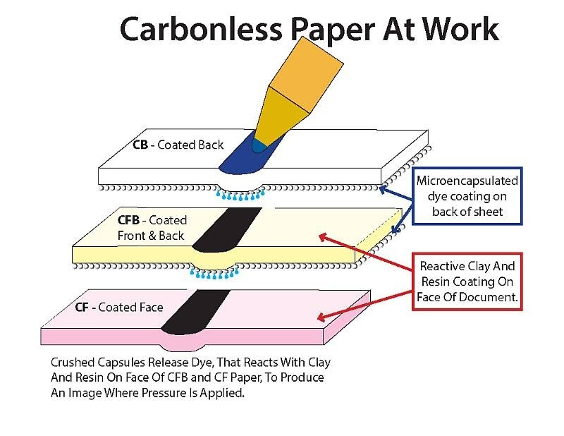 Carbon less NCR Paper