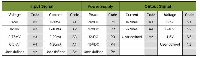 DIN Rail Analog Signal Isolated Converters TWO IN TWO OUT
