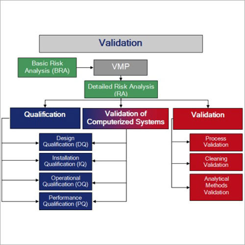 Validation Project Management