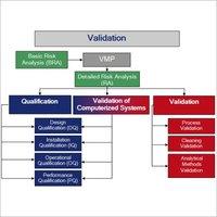 Validation Project Management