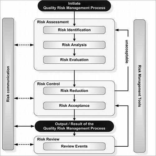 Risk Assessment Service