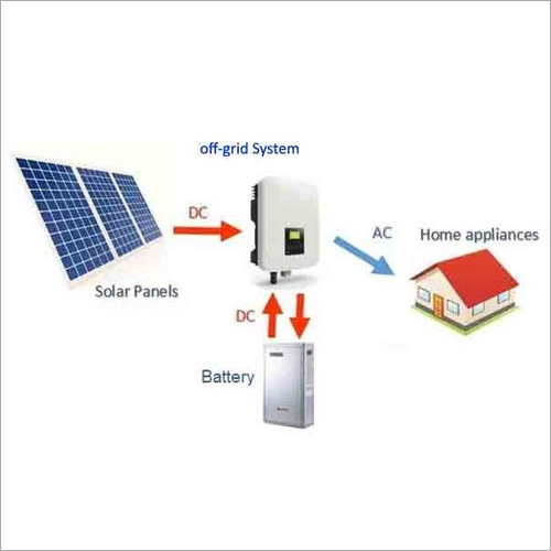 Off Grid Solar Power Plant products