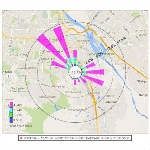 Wind Monitor Anemometer
