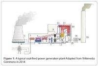 Coal Gas Flow Meter