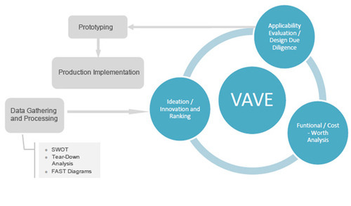 VA/VE Design Optimization