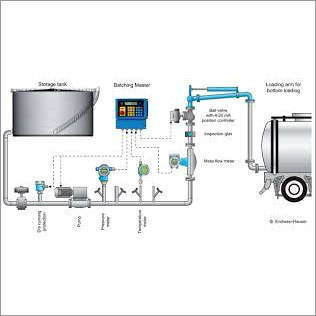 Mass flow controllers