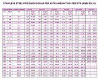 Stainless Steel Schedule Pipe