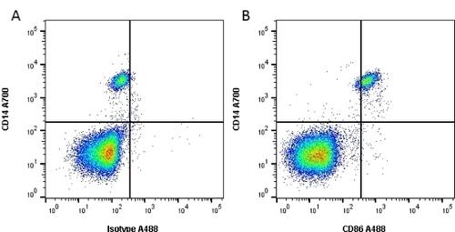 CD86 Monoclonal Antibody(PE/Cyanine5 Conjugated)