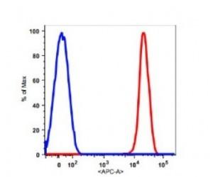 CD326 Monoclonal Antibody(APC Conjugated)[9C4]