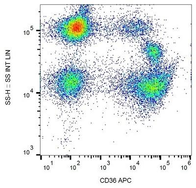 CD36 Monoclonal Antibody(APC Conjugated)[5-271]
