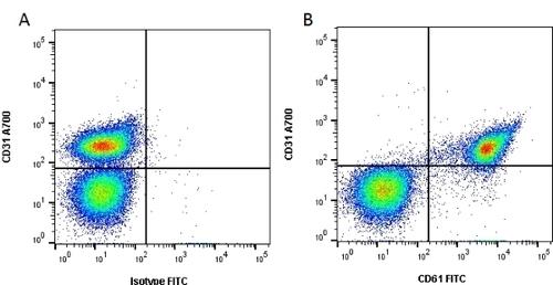 CD61 Monoclonal Antibody(FITC Conjugated)[VI-PL2]