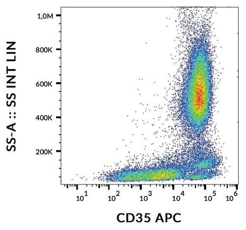 CD35 Monoclonal Antibody(APC Conjugated)[E11]