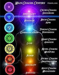 Aura And Chakra Balancing
