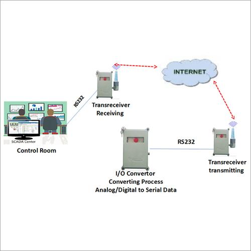 Wireless Voice GSM Transmitter