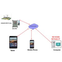 Gprs Internet Based Wireless Communication Cloud Technology