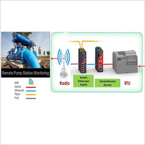 Remote Pump Station Monitoring