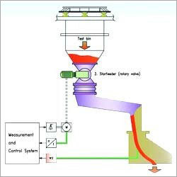 Solid Flow Feeder (MFF)