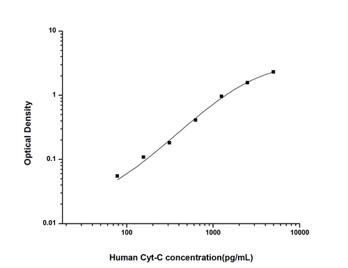 Human Cytochrome-C ELISA KIT