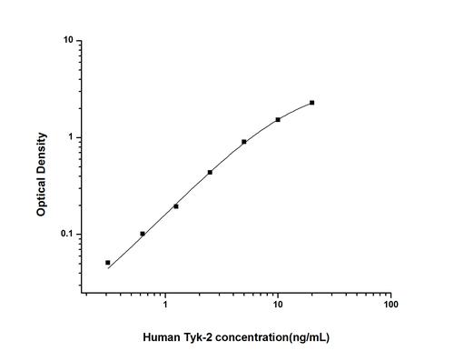 Human Tyrosine Kinase 2 ELISA KIT