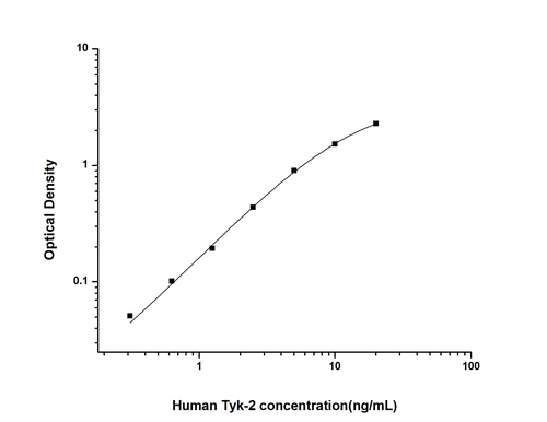 Human Tyrosine Kinase 2 ELISA KIT