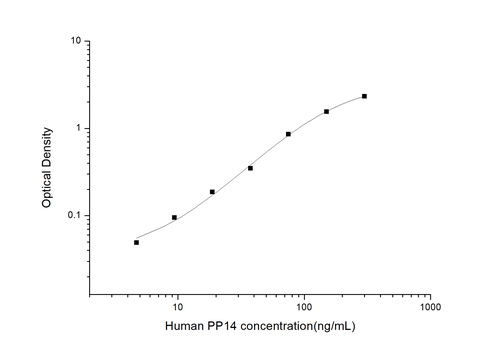 Human Placental Protein 14 ELISA KIT