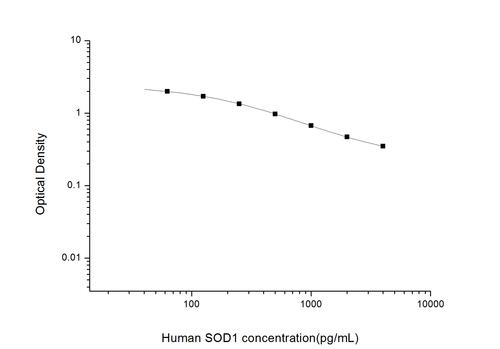 Human Superoxide Dismutase 1 Soluble ELISA KIT
