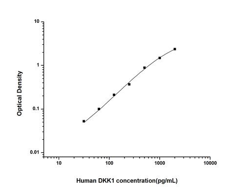 Human Dickkopf Related Protein 1ELISA KIT