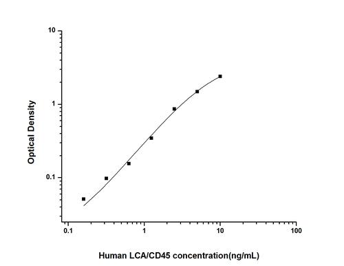 Human Leukocyte Common Antigen ELISA KIT