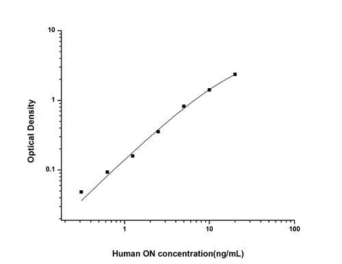 Human Osteonectin ELISA KIT