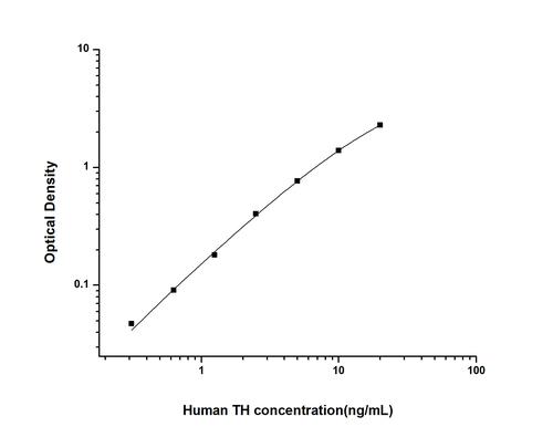 Human Tyrosine Hydroxylase ELISA KIT