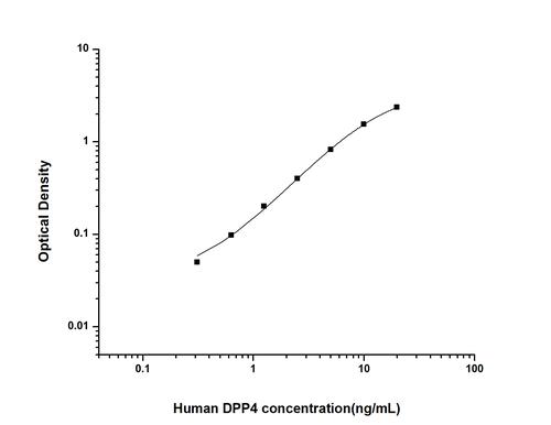 Human Dipeptidyl Peptidase ELISA Kit